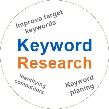 Keyword research Package