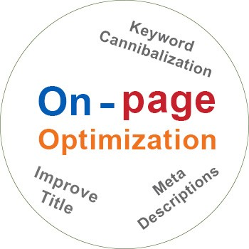 on-page optimization Package